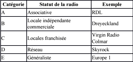 tableau categories radio